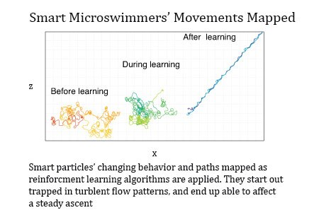 Simple Microswimmers Behaving Smartly